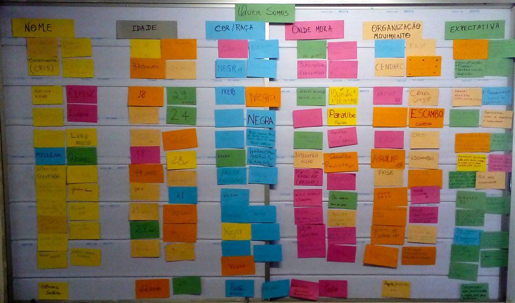 Quadro onde os participantes puderam se identificar